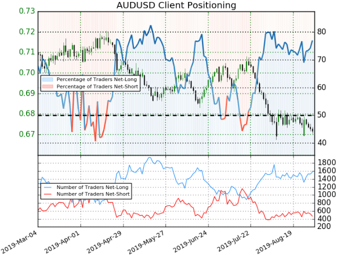 AUDUSD Client Positioning Chart