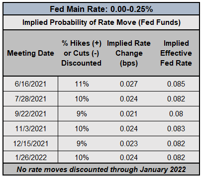 Central Bank Watch: Fed Speeches, FOMC Minutes, Interest Rate Expectations Update