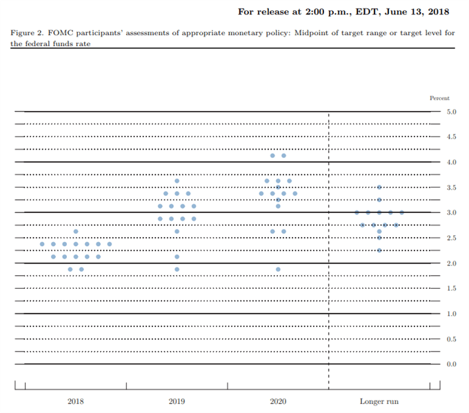 Image of Fed forecast