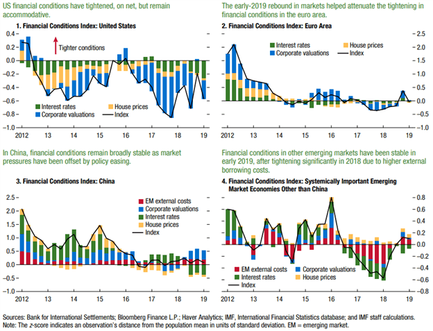 IMF Global Financial Stability Report - Financial Conditions Index Price Chart