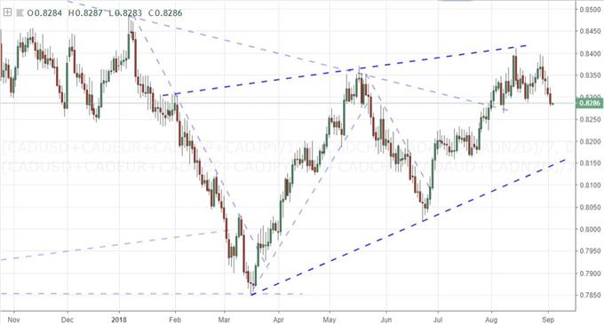 Daily Chart of Canadian Dollar Index