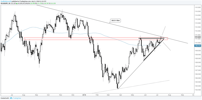 USD/JPY daily chart, ascending wedge at 3-yr trend-line
