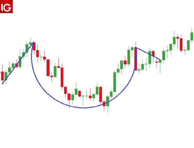 identifying the cup and handle pattern