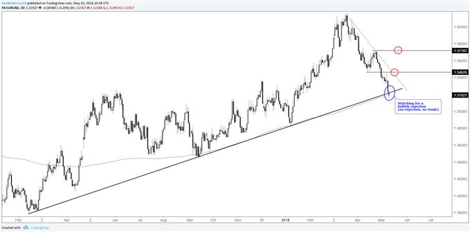 EUR/CAD-Tageschart – Achten Sie auf Kursbewegung an der Trendlinie