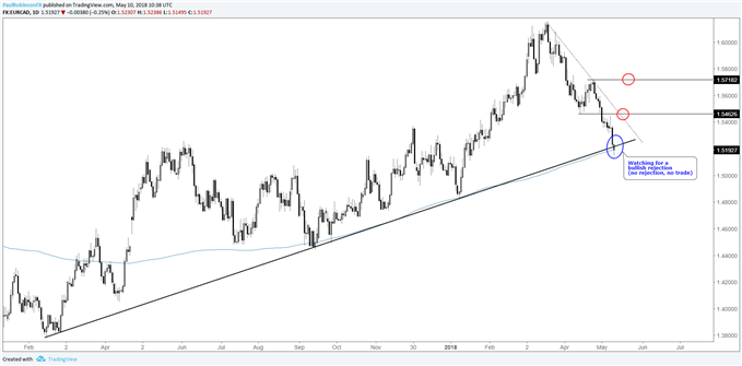 EUR/CAD daily chart, watch price action at trend-line