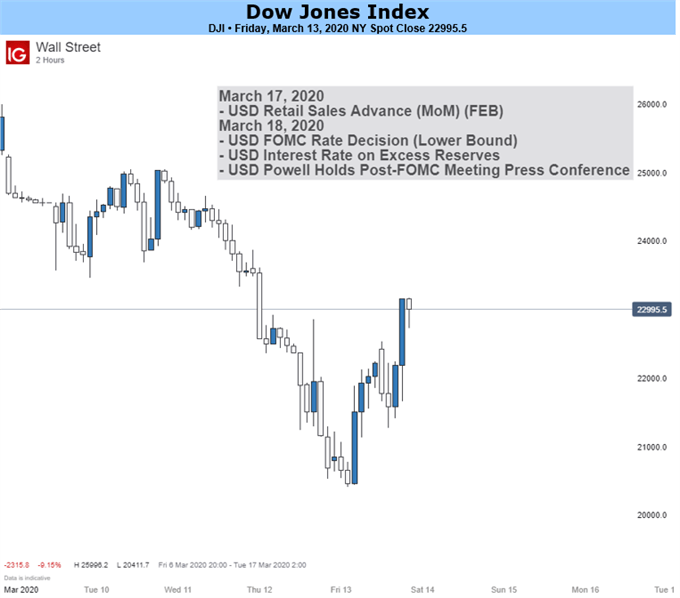 Dow Jones And DAX 30 Forecast For The Week Ahead