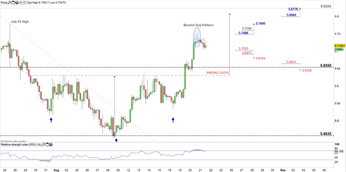USDTRY price four-hour chart 21-08-19