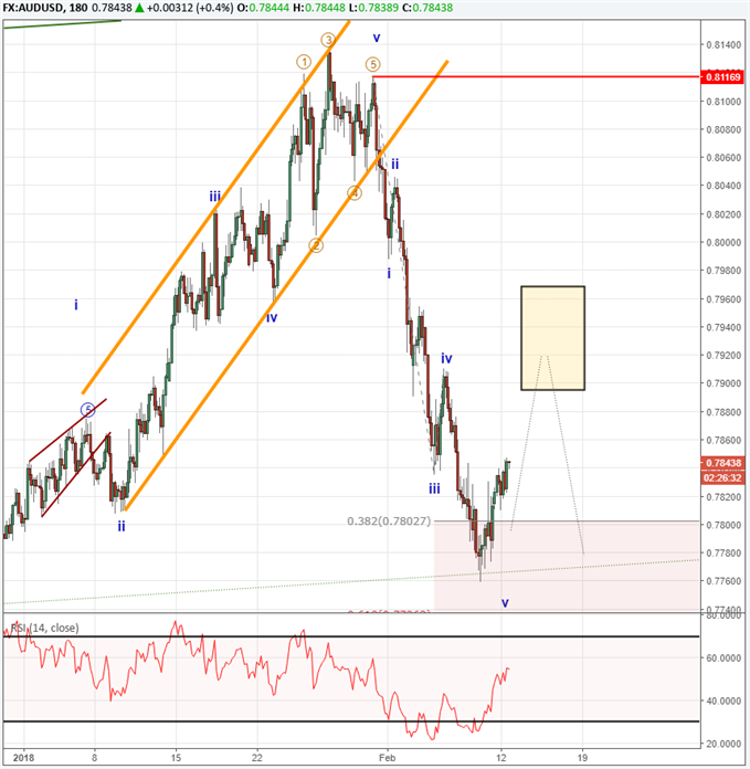 Elliott Wave Webinar Usd Index May See One More Dip Nasdaq