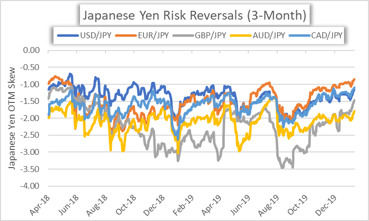 Jpy Anese Yen At 8 Month Low As