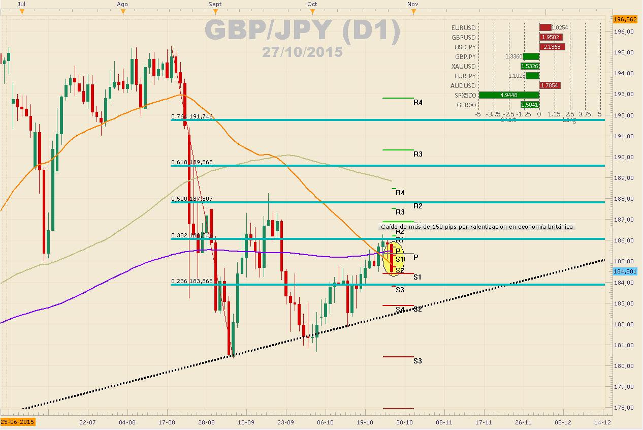 GBPJPY a la espera de la decisión del  BoJ