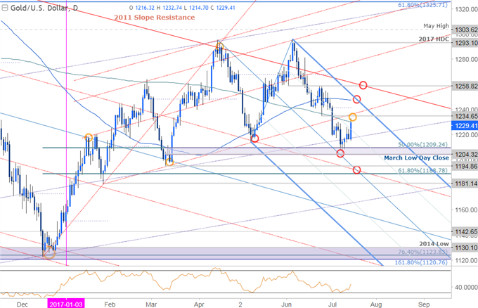Gold Prices Rebound From Key Support As Yellen Softens Rate Expectations