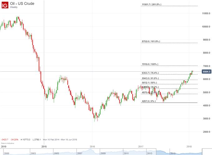 Ölpreisprognose: Bullen optimistisch nachdem Fonds Ihre Wetten erhöhen