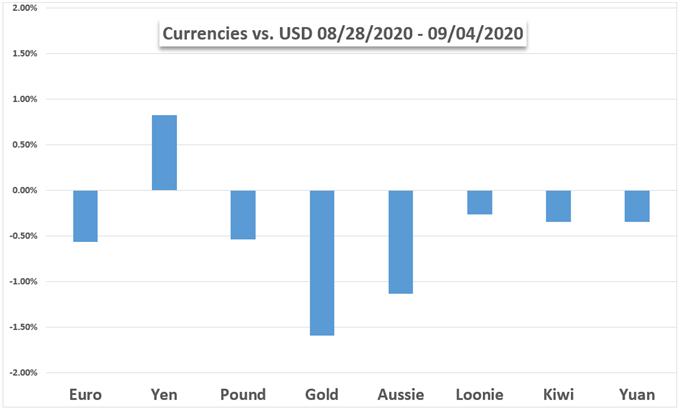 Para Birimleri - USD, Yen, Pound, Altın, Aud, NZD Tablosu