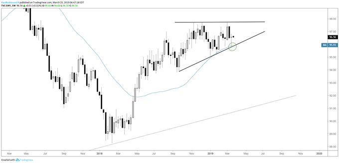US Dollar Index (DXY) weekly chart, ascending wedge developing