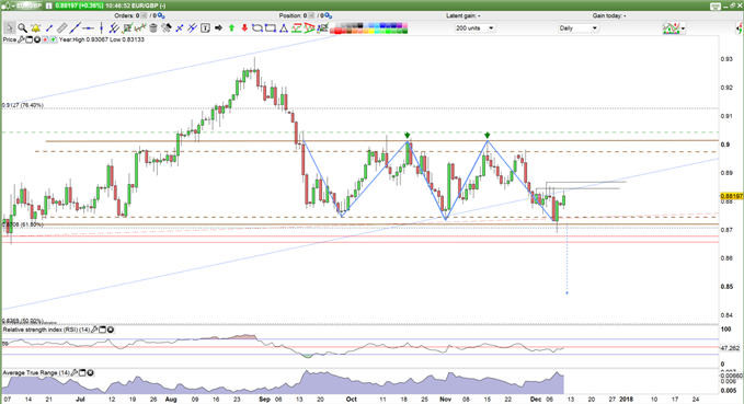 EURGBP Prices Daily Chart