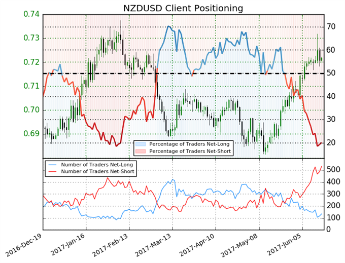 New Zealand Dollar: Interest Rates on Hold Indefinitely