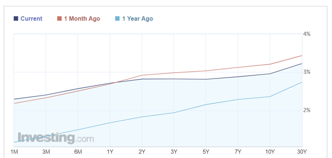 Latest US yield curve chart.