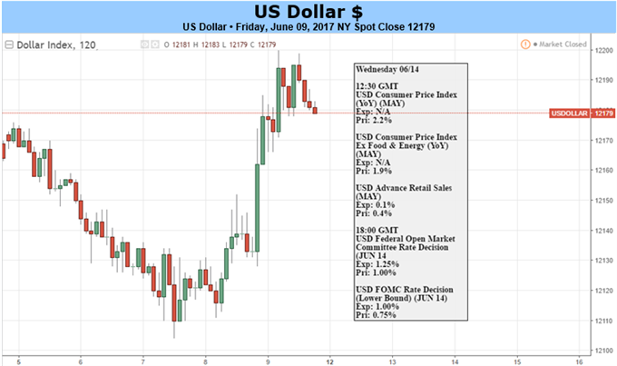 US Dollar May Rise on Fed Optimism, European Political Woes