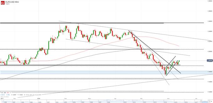 EUR/USD Chart Tageskerzen