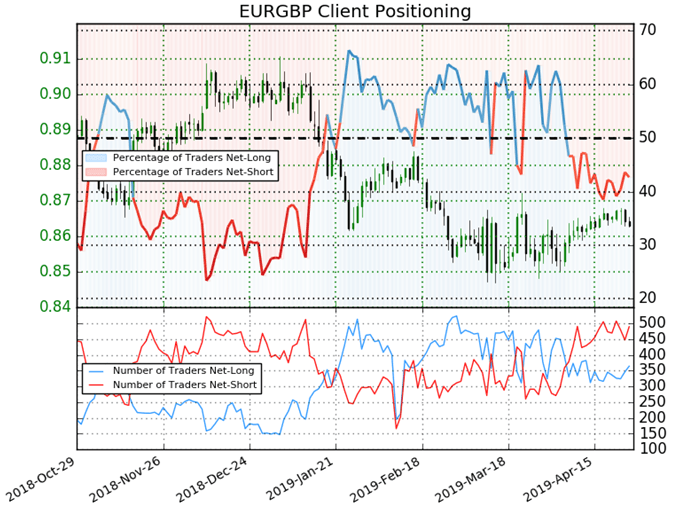 EUR/GBP Rate May Reverse on Bearish Technical, Sentiment Signals