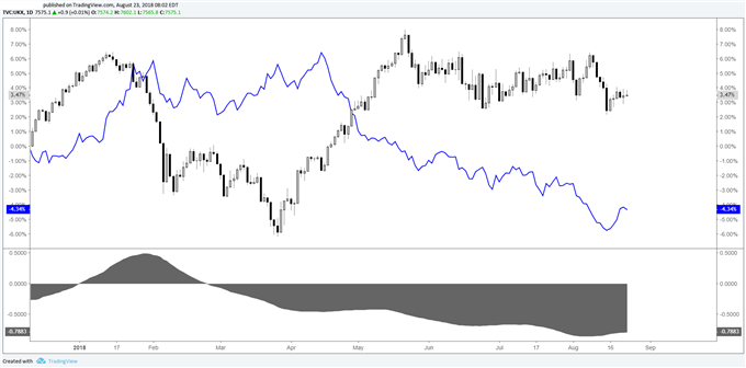 Correlation between GBPUSD and FTSE 100.