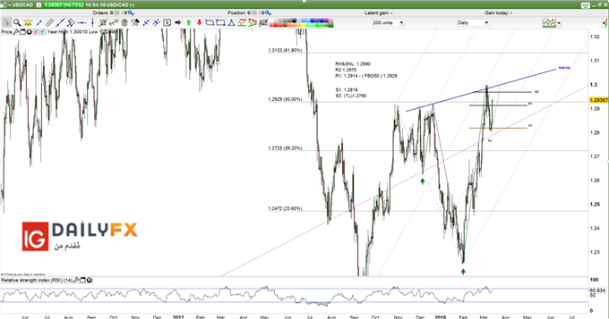 USD/CAD prices Daily chart. Reversed Head and shoulders pattern PNG