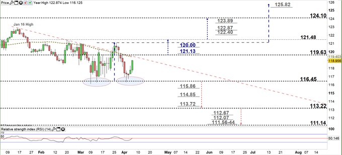 eur jpy daily forecast