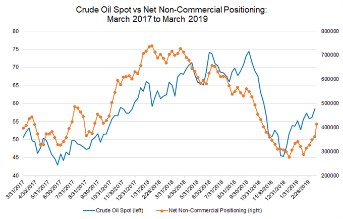 crude oil price, cftc cot, oil positioning