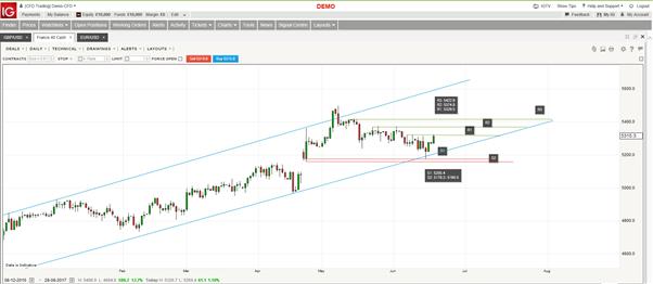 أسعار الجنيه الإسترليني مقابل الدولار الأمريكي في يوم بداية مفاوضات الخروج من الاتحاد الأوروبي