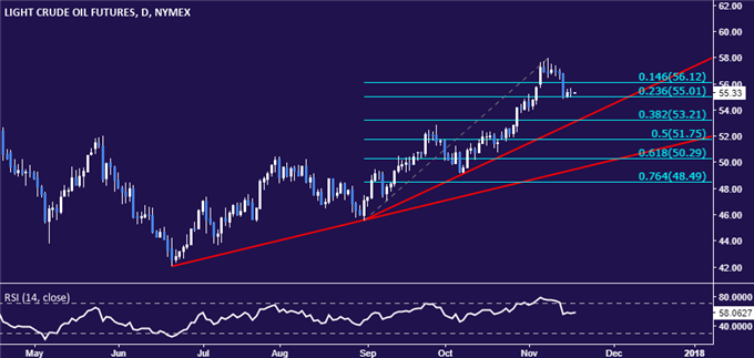 Crude Oil Prices May Fall as Gold Gains Amid Risk Aversion