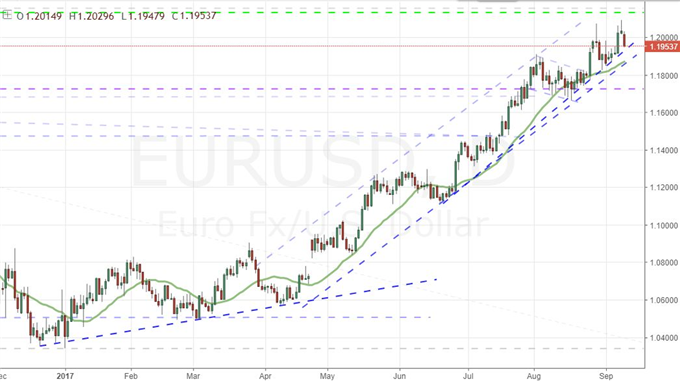 EUR/USD Sets Stage for Reversal, S&P 500 Closes Record, What Next?