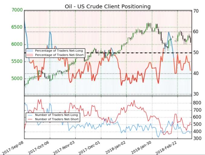 Rohölpreis-Prognose: Nachfrage ist Treiber des Ölpreises, aber tiefere Hochs bereiten Sorge