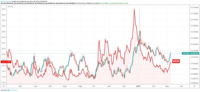 Le VIX et le Yen bondissent avec le retour de l'aversion au risque