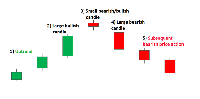 Bearish Evening Star Candle formation