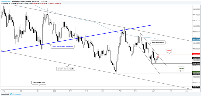 USDZAR Short on Break of Near-term Bear-flag
