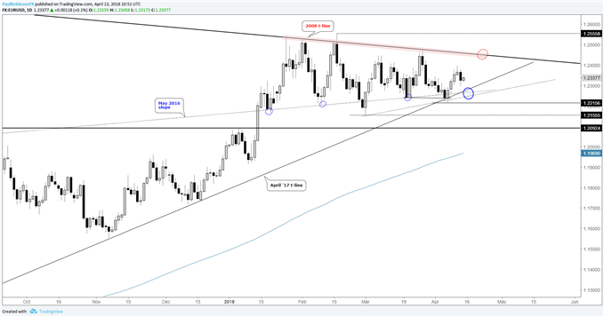 eurusd daily chart with range and 2008 trendline