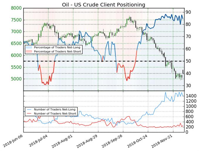 أسعار النفط الخام ترتفع رغم استمرار المُتداولين في مراكز الشراء