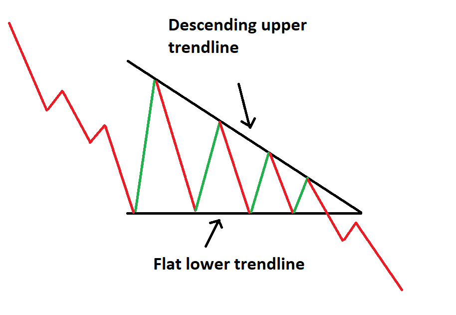 https://a.c-dn.net/b/0rEkiG/triangle-patterns-forex-traders-should-know_body_Descendingtriangle.png.full.png