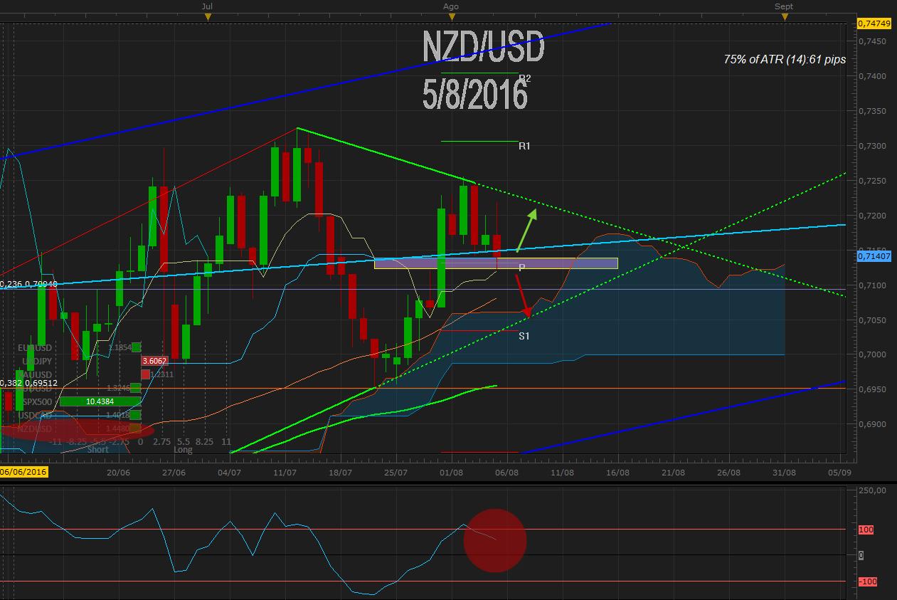 NZDUSD busca cierre bajo 0.7150 presionado tras decisión de la RBA ¿Seguirá la misma tónica la RBNZ?