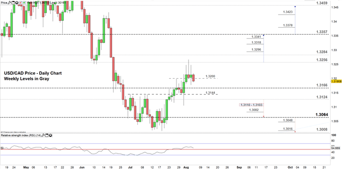 USDCAD price daily chart 06-08-19. Zoomed in