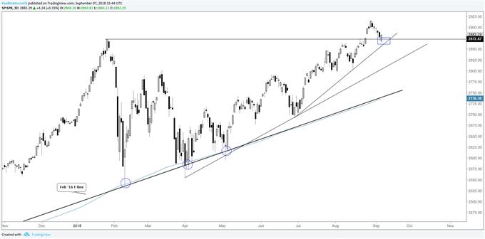 S&P 500, DAX & FTSE Outlook: ECB, BoE, Markets Diverging