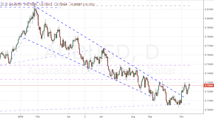 A Review and Outlook of an Australian and Kiwi Dollar Run