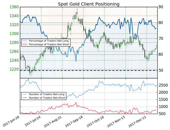 Going into the Weekend, Gold Trades with Mixed Sentiment