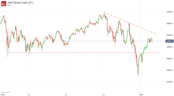 dow jones price chart january 28