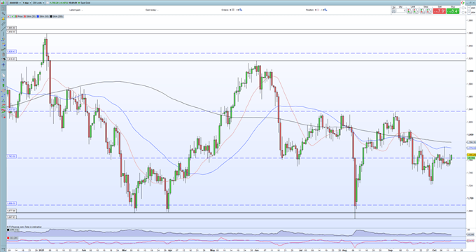 Gold Price (XAU) Testing Resistance Ahead of US Inflation Data