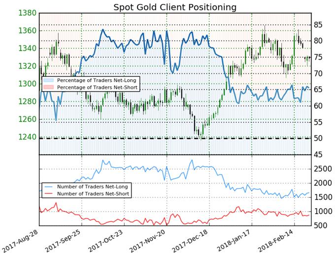 الذهب يتداول بكثرة بناءً على توقعات الاحتياطي الفيدرالي - الأسعار تحتفظ بدعم اتجاه صعودي