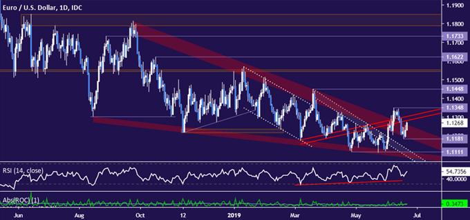 EURUSD price chart - daily