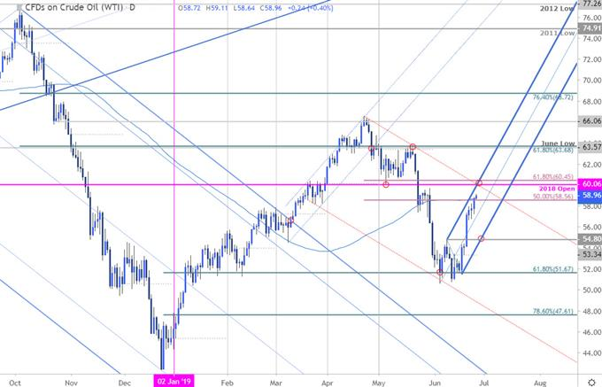 Oil Price Chart - WTI Daily - Crude Technical Outlook