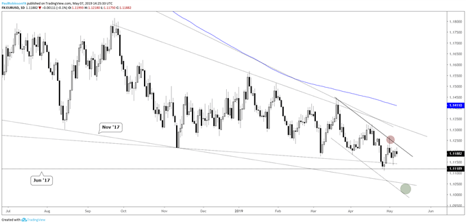 EURUSD daily chart, trend and resitance favor lower prices