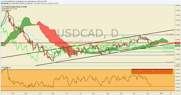 Análisis técnico del USD/CAD: El impulso auspicia más pérdidas